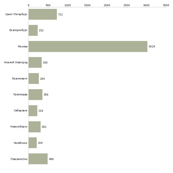 Найти работу информационные услуги-Число вакансий «информационные услуги» на сайте в городах Росcии