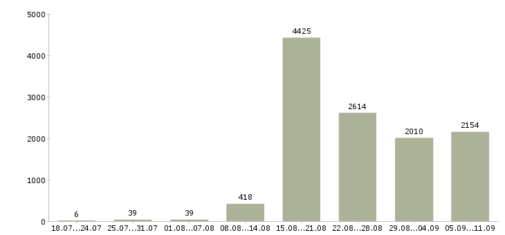 Работа «информационные услуги»-Число вакансий «информационные услуги» на сайте за последние 2 месяца