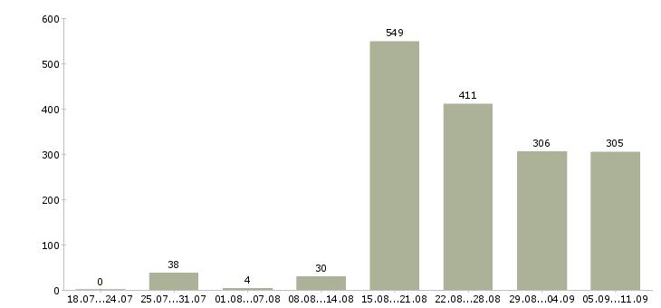Работа «кассиры в ресторан»-Число вакансий «кассиры в ресторан» на сайте за последние 2 месяца