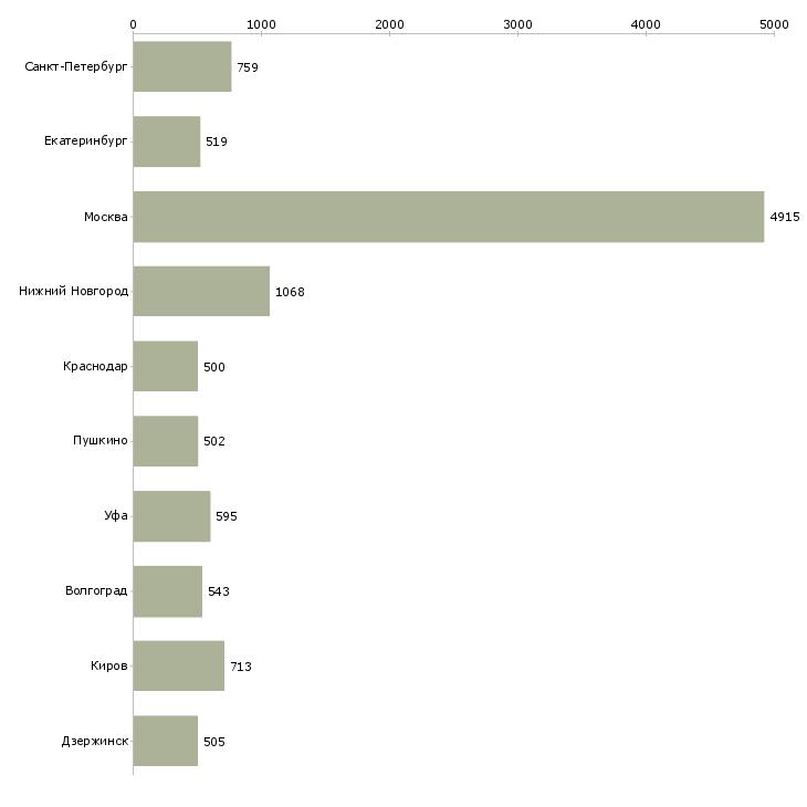 Найти работу комплектовщик грузчик-Число вакансий «комплектовщик грузчик» на сайте в городах Росcии