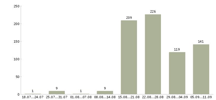 Работа «комплектовщицы»-Число вакансий «комплектовщицы» на сайте за последние 2 месяца