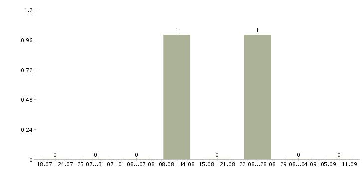 Работа «косцы»-Число вакансий «косцы» на сайте за последние 2 месяца