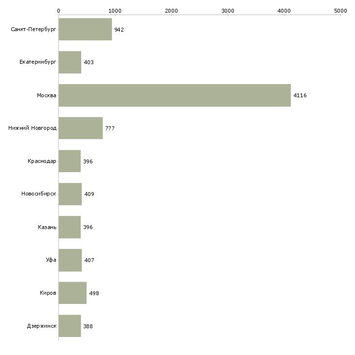 Найти работу курьер в компанию-Число вакансий «курьер в компанию» на сайте в городах Росcии