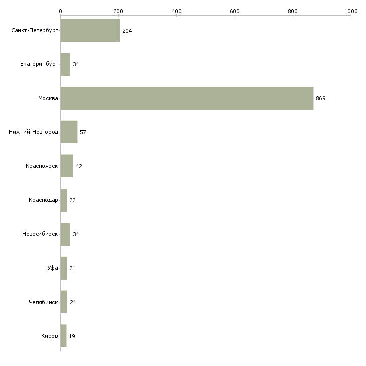 Найти работу курьер на документы-Число вакансий «курьер на документы» на сайте в городах Росcии