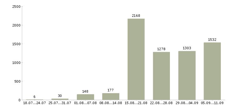 Работа «менеджеры для интернет магазина»-Число вакансий «менеджеры для интернет магазина» на сайте за последние 2 месяца
