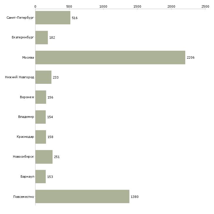 Найти работу менеджеры интернет магазина-Число вакансий «менеджеры интернет магазина» на сайте в городах Росcии