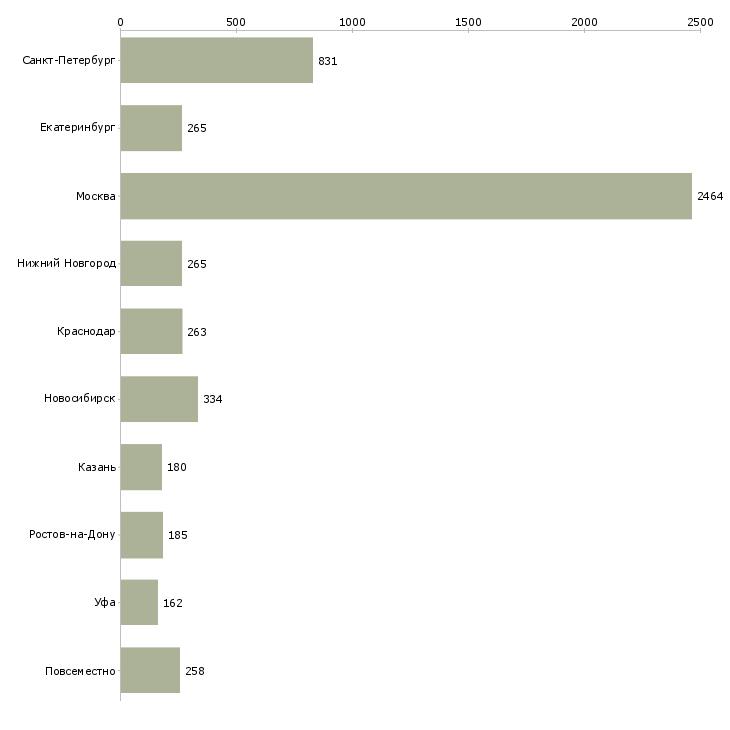 Найти работу менеджеры по подбору персонала-Число вакансий «менеджеры по подбору персонала» на сайте в городах Росcии