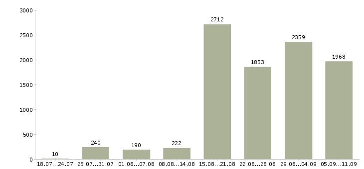 Работа «менеджеры по подбору персонала»-Число вакансий «менеджеры по подбору персонала» на сайте за последние 2 месяца