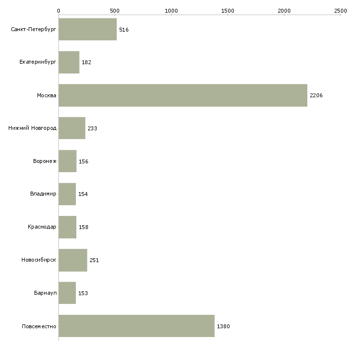 Найти работу менеджер интернет магазинов-Число вакансий «менеджер интернет магазинов» на сайте в городах Росcии