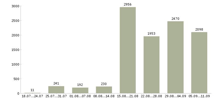 Работа «менеджер подбора персонала»-Число вакансий «менеджер подбора персонала» на сайте за последние 2 месяца
