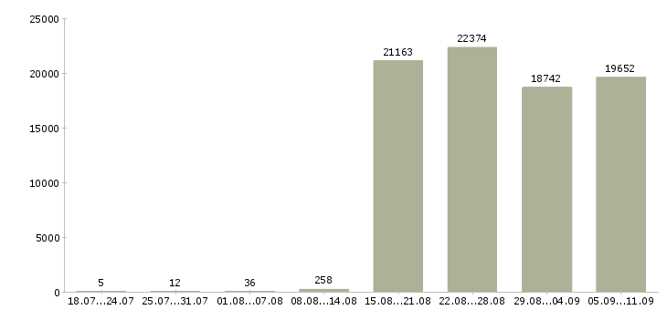Работа «менеджер помощник»-Число вакансий «менеджер помощник» на сайте за последние 2 месяца