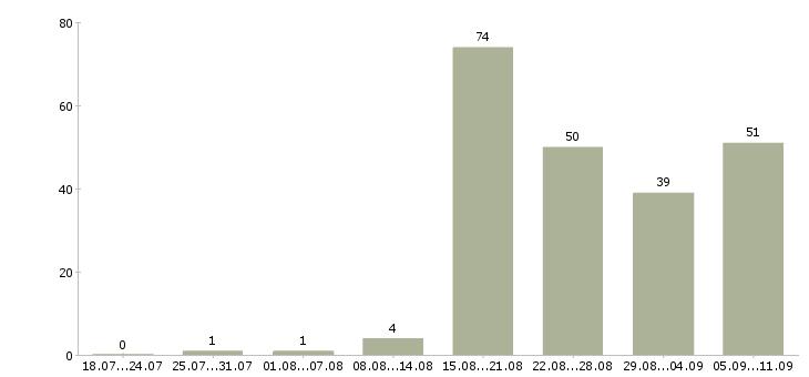 Работа «механики двигателей»-Число вакансий «механики двигателей» на сайте за последние 2 месяца