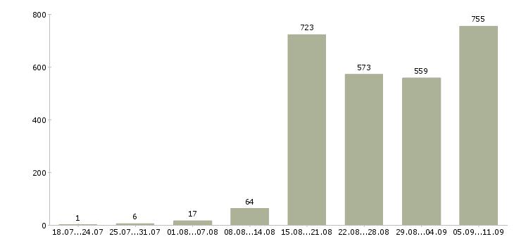 Работа «механик по ремонту»-Число вакансий «механик по ремонту» на сайте за последние 2 месяца