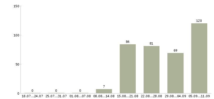 Работа «начальник транспортного отдела»-Число вакансий «начальник транспортного отдела» на сайте за последние 2 месяца