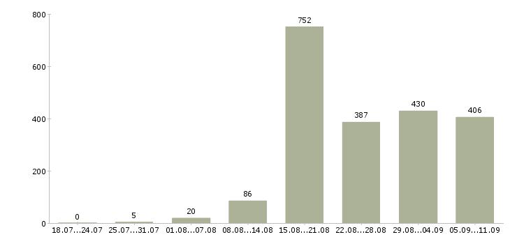 Работа «оператор станков чпу»-Число вакансий «оператор станков чпу» на сайте за последние 2 месяца