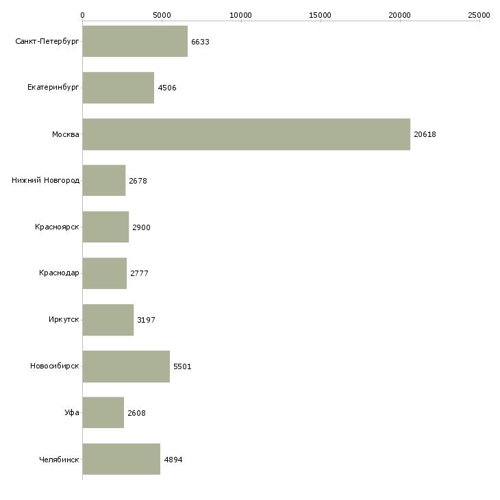 Найти работу официальное трудоустройство-Число вакансий «официальное трудоустройство» на сайте в городах Росcии