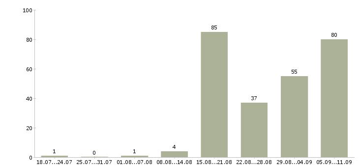 Работа «охранник сутки трое»-Число вакансий «охранник сутки трое» на сайте за последние 2 месяца