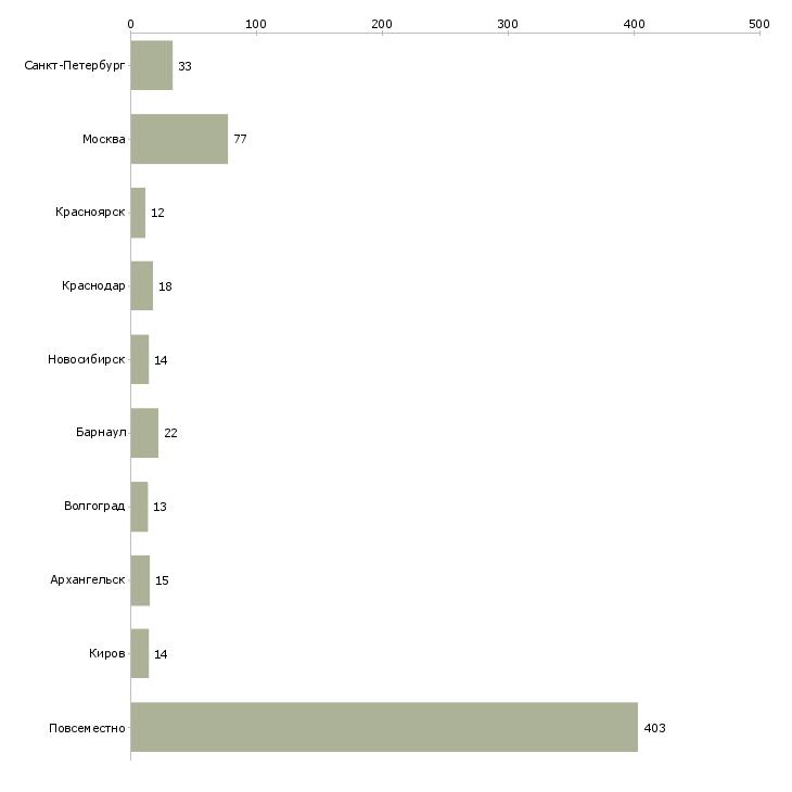 Найти работу пассивный доход-Число вакансий «пассивный доход» на сайте в городах Росcии