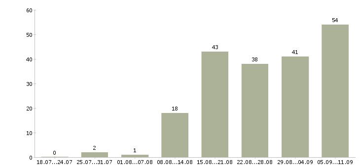 Работа «переводчик текстов»-Число вакансий «переводчик текстов» на сайте за последние 2 месяца