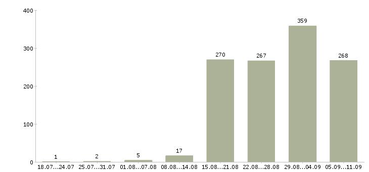 Работа «подработка пенсионерам»-Число вакансий «подработка пенсионерам» на сайте за последние 2 месяца