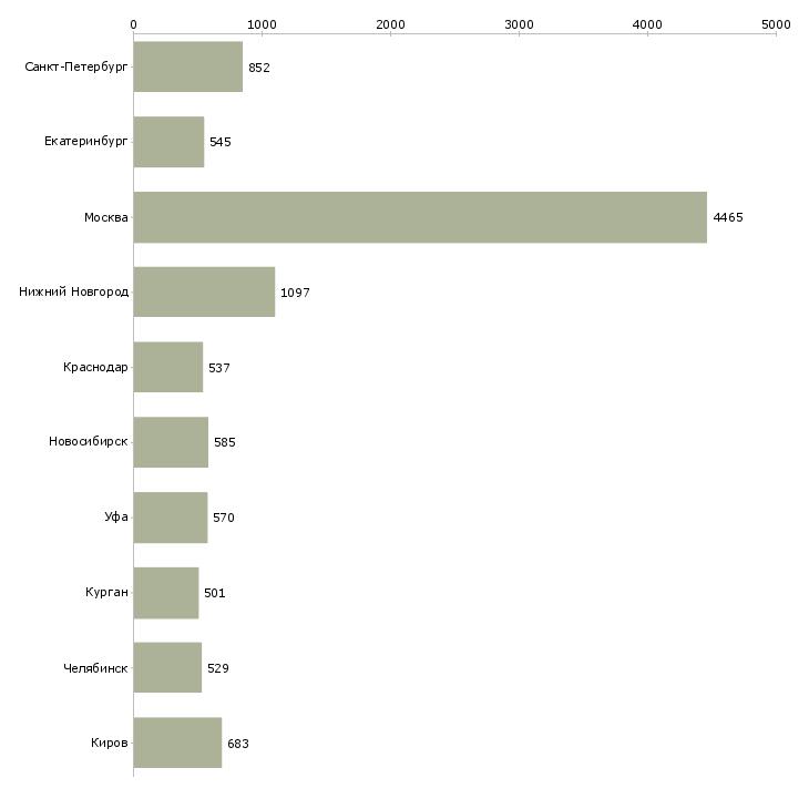 Найти работу помощники менеджеров-Число вакансий «помощники менеджеров» на сайте в городах Росcии
