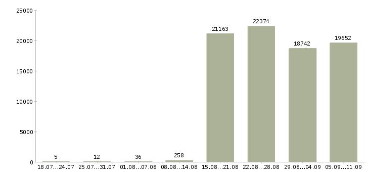 Работа «помощником менеджера»-Число вакансий «помощником менеджера» на сайте за последние 2 месяца