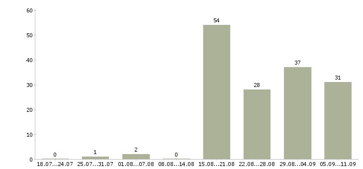 Работа «помощник воспитателя в детский сад»-Число вакансий «помощник воспитателя в детский сад» на сайте за последние 2 месяца