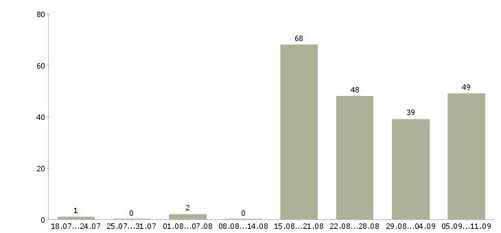 Работа «помощник по саду»-Число вакансий «помощник по саду» на сайте за последние 2 месяца