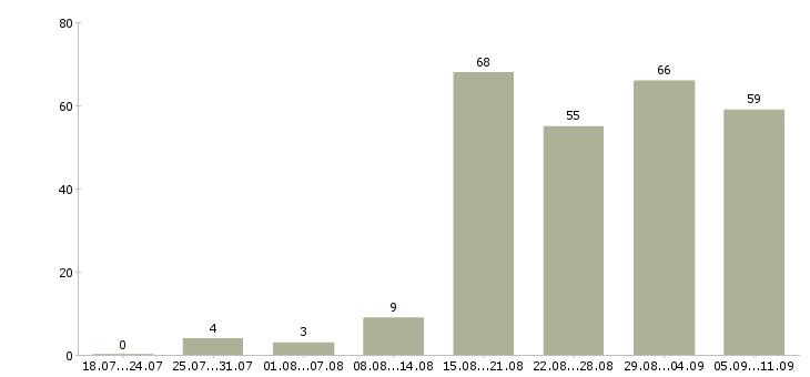 Работа «помощник судьи»-Число вакансий «помощник судьи» на сайте за последние 2 месяца