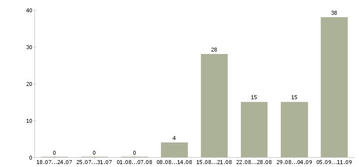 Работа «преподаватель китайского языка»-Число вакансий «преподаватель китайского языка» на сайте за последние 2 месяца