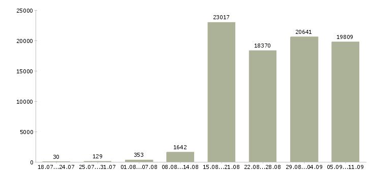 Работа «приглашаю на работу»-Число вакансий «приглашаю на работу» на сайте за последние 2 месяца