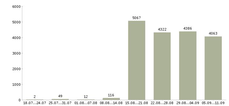 Работа «продавец без опыта»-Число вакансий «продавец без опыта» на сайте за последние 2 месяца