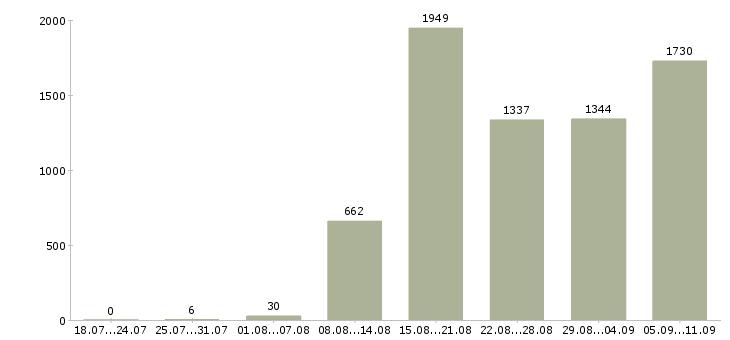 Работа «работники на производство»-Число вакансий «работники на производство» на сайте за последние 2 месяца