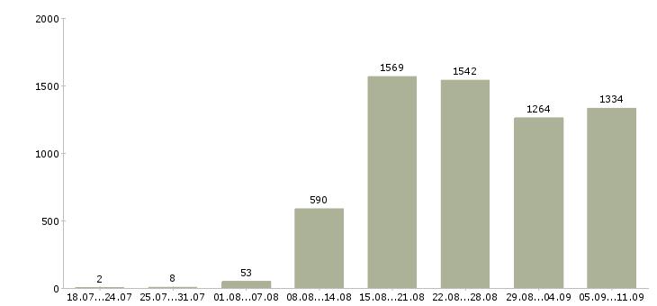 Работа «рабочая кухни»-Число вакансий «рабочая кухни» на сайте за последние 2 месяца