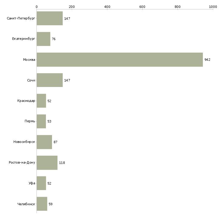 Найти работу риэлтор по недвижимости-Число вакансий «риэлтор по недвижимости» на сайте в городах Росcии