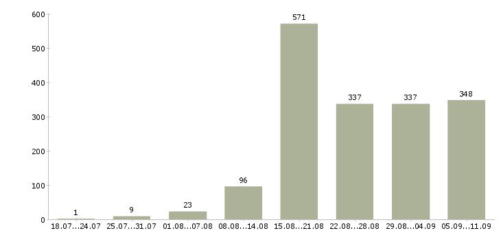 Работа «риэлтор по продажам»-Число вакансий «риэлтор по продажам» на сайте за последние 2 месяца