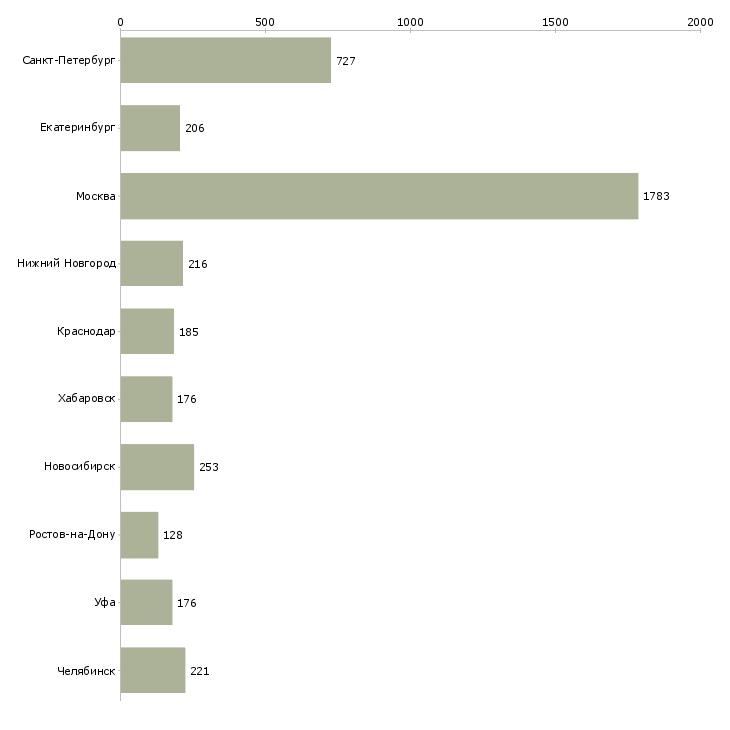 Найти работу руководитель предприятия-Число вакансий «руководитель предприятия» на сайте в городах Росcии