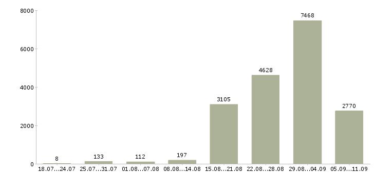 Работа «руководитель программ»-Число вакансий «руководитель программ» на сайте за последние 2 месяца