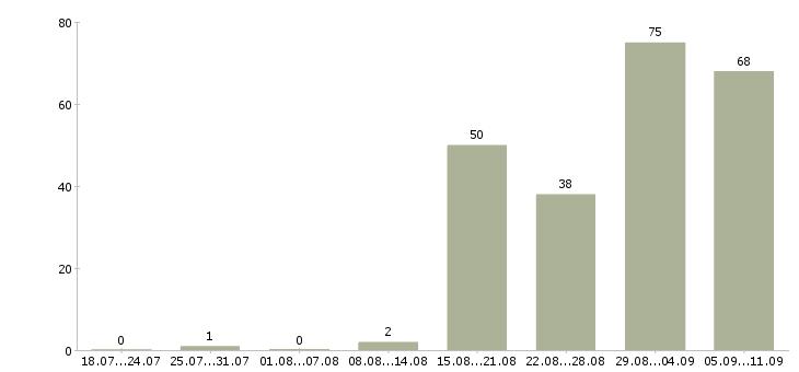 Работа «руководитель it подразделения»-Число вакансий «руководитель it подразделения» на сайте за последние 2 месяца