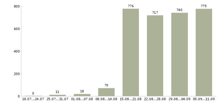 Работа «сервисный техник»-Число вакансий «сервисный техник» на сайте за последние 2 месяца
