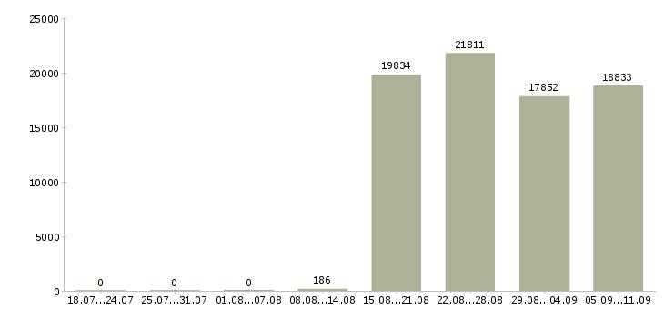 Работа «сторож охранник»-Число вакансий «сторож охранник» на сайте за последние 2 месяца