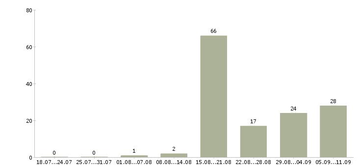 Работа «стюард»-Число вакансий «стюард» на сайте за последние 2 месяца