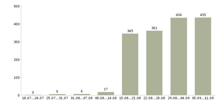Работа «техник по зданию»-Число вакансий «техник по зданию» на сайте за последние 2 месяца