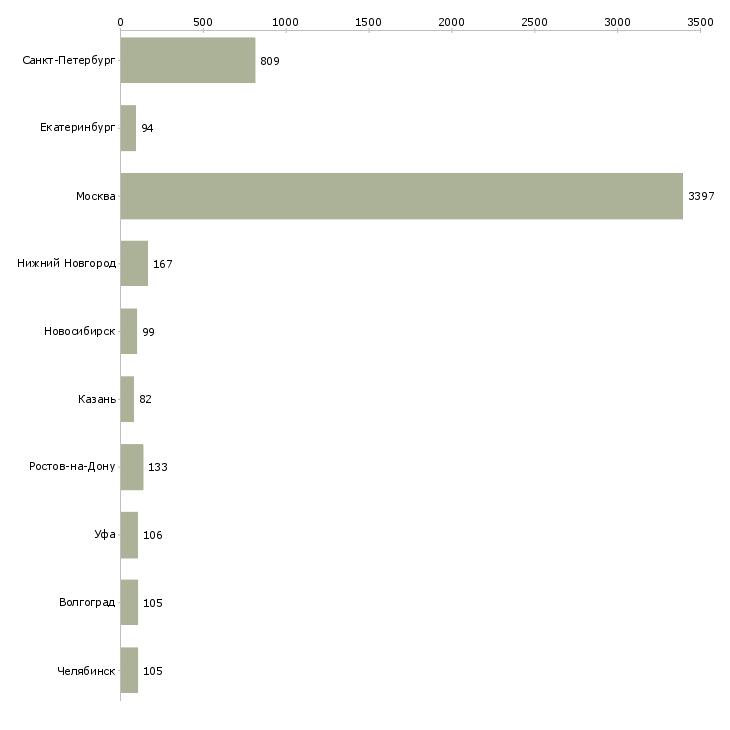 Найти работу торговые работники-Число вакансий «торговые работники» на сайте в городах Росcии