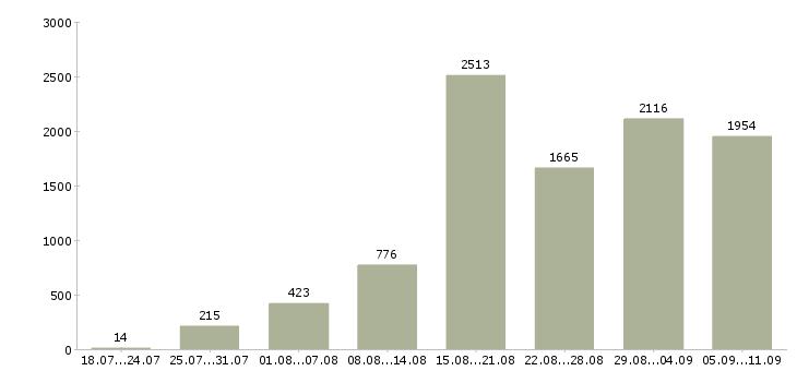 Работа «удаленная через интернет»-Число вакансий «удаленная через интернет» на сайте за последние 2 месяца