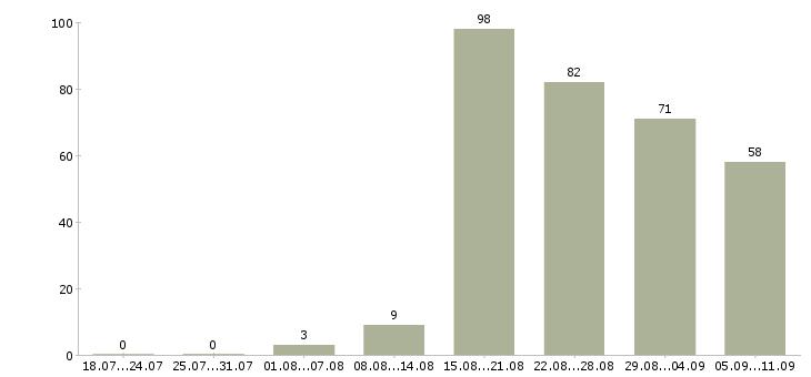 Работа «учитель начальной школы»-Число вакансий «учитель начальной школы» на сайте за последние 2 месяца