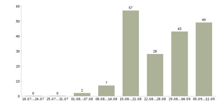 Работа «форматно раскроечный станок»-Число вакансий «форматно раскроечный станок» на сайте за последние 2 месяца