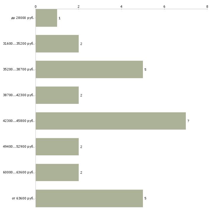 Hh в хабаровске свежие вакансии подать объявление бесплатно 244 board login html