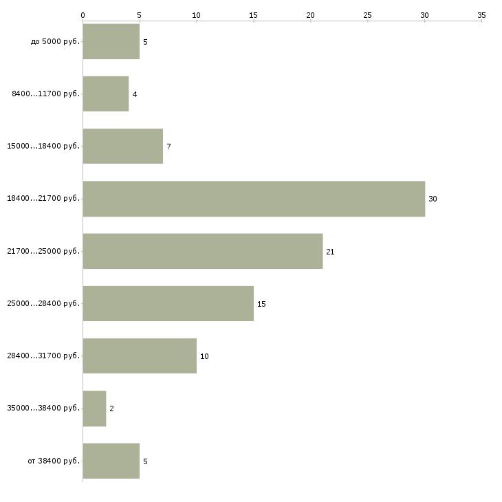 Найти работу бизнес с нуля без вложений  - График распределения вакансий «бизнес с нуля без вложений» по зарплате