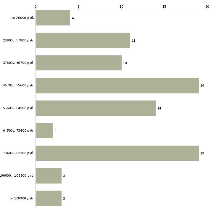 Найти работу бухгалтер в it компанию  - График распределения вакансий «бухгалтер в it компанию» по зарплате